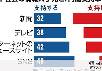 SNS参考にする層ほど内閣支持率高め 朝日世論調査:朝日新聞デジタル