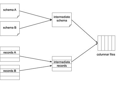 軽量な Go 製カラムナフォーマット変換ツール columnify を作った話 - Repro Tech Blog