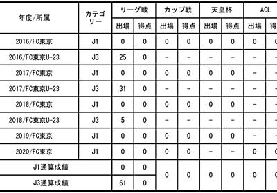 鈴木喜丈選手 水戸ホーリーホックへ 育成型期限付き移籍のお知らせ|ニュース|FC東京オフィシャルホームページ