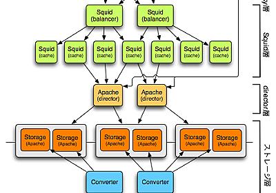 ロングテールな画像配信 その2 - 3,000万の画像を配信するシステム - mixi engineer blog