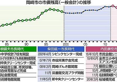 <さあ!決断 岡崎市長選>(上)財政運営 空前の減収「非常事態」へ:中日新聞Web