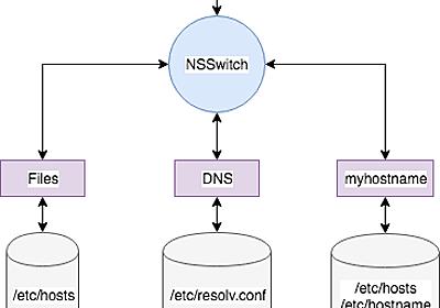 Anatomy of a Linux DNS Lookup – Part I – zwischenzugs
