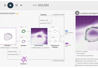 ジョージア工科大学とGoogle Brain、GANの学習プロセスをリアルタイムに可視化するWebブラウザベースの対話型視覚化ツール「GAN Lab」を発表   Seamless