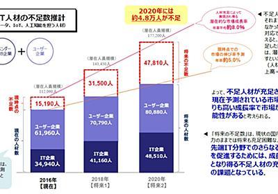 """日本のAI人材育成、そんな""""制度""""で大丈夫か? (1/4) - ITmedia エンタープライズ"""