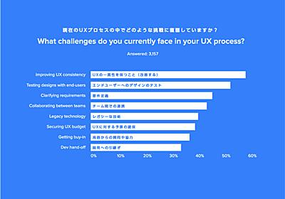 デザインの一貫性の重要性とは | UX MILK