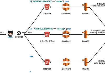 Git(Hub)+CircleCI+Slack で実現する静的コンテンツ配信システム - BASE開発チームブログ