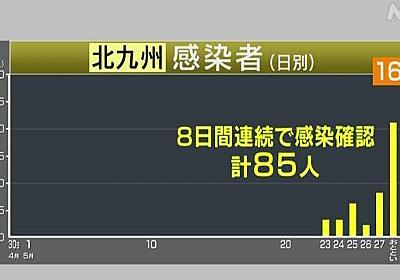 北九州 新たに16人感染確認 8日連続で計85人に 新型コロナ | NHKニュース