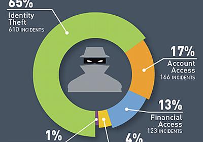 2018年上半期の流出データは「45億件」、ジェムアルトが調査:漏えいデータのうち、暗号化済みはわずか1% - @IT