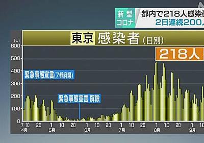 東京都 新型コロナ 218人の感染確認 200人超は2日連続 | NHKニュース