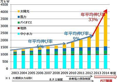 法制度・規制:再生可能エネルギーを最大限に増やす、固定価格買取制度の改革案 (1/3) - スマートジャパン