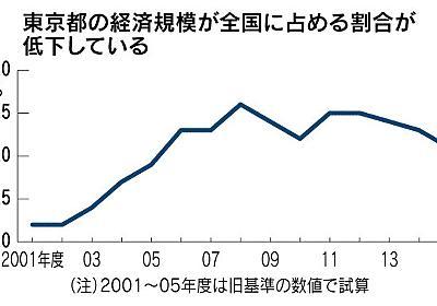 (エコノフォーカス)東京「一極集中」に異変 成長率、全国平均下回る 世界都市間競争、NYと差広がる :日本経済新聞