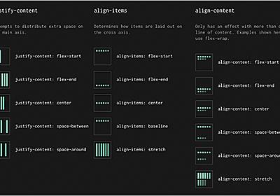 CSS GridとFlexboxでの実装で役立つ!各プロパティの役割が、ぱっと見てすぐ分かる簡単便利なチートシート | コリス