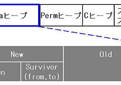 JavaVMのメモリ管理をマスターする (1/2) - ITmedia エンタープライズ