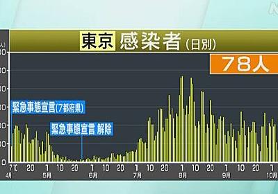 東京都 新型コロナ 78人感染確認 100人下回るのは1週間ぶり | 新型コロナ 国内感染者数 | NHKニュース