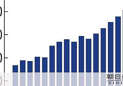 内部留保446兆円、6年連続で過去最高更新 企業統計:朝日新聞デジタル