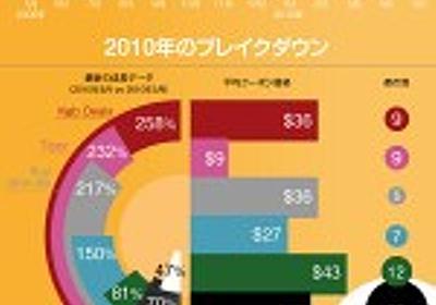 グル―ポン系サービスの現状が一枚の絵でわかるインフォグラフィック » SEO Japan