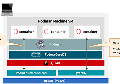 【podman machine】macOS上でPodmanを実行する新コマンドの紹介 - 赤帽エンジニアブログ