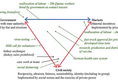 ボウルズ&カーリン「COVID-19物語で次にくる戦い」(VoxEU, 2020年4月10日) — 経済学101