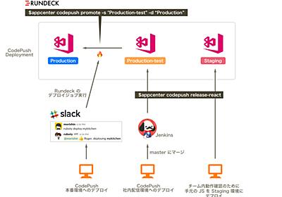 React Native アプリの開発基盤構築 - クックパッド開発者ブログ