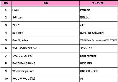 Perfumeが2週連続首位を獲得!西野カナ、ケツメイシの映画主題歌にも注目<歌ネット週間ランキング> - ランキングBOX