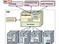 Googleが作った分散アプリケーション基盤、Borgの論文を読み解く -その1- - inductor's blog