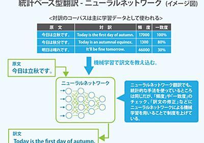 機械翻訳の仕組みと性能を解説、英語翻訳で不利な日本語はビジネスにも悪影響  ビジネス+IT