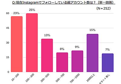 30代女性、Instagramのフォロー総数10~300未満が半数、1000以上も15%【サイバー・バズ調べ】 | Web担当者Forum
