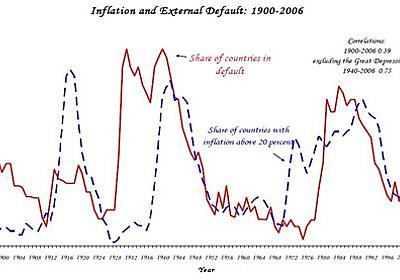 池田信夫 blog : インフレは起こらないがハイパーインフレは起こる