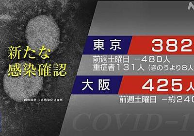 東京都 新型コロナ 8人死亡 382人感染確認 前週より480人減 | NHKニュース