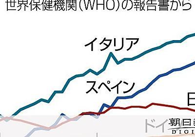 コロナにもろい日本のICU イタリアより死者増早い?:朝日新聞デジタル