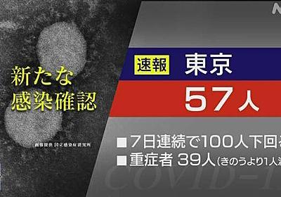 東京都 新型コロナ 7人死亡 57人感染確認 7日連続100人下回る | NHKニュース