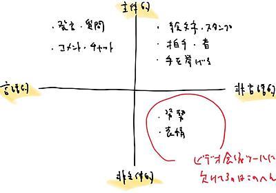 リモートワークにおけるビデオ会議にまつわる諸問題について - Kentaro Kuribayashi's blog