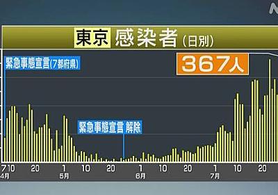 東京都 新たな感染確認367人 1日の確認数最多に 新型コロナ