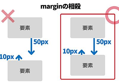marginの相殺の理解を深めよう | Stocker.jp / diary