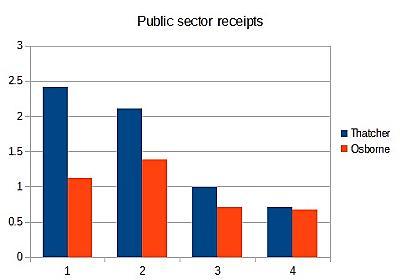サイモン・レン=ルイス「イギリスで景気後退のさなかに財政緊縮をやった事例:1981年と2010年を比べてみると」(2019年8月3日) — 経済学101