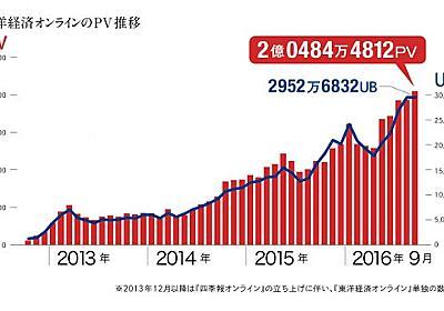 「東洋経済オンライン」月間2億PVを突破!:MarkeZine(マーケジン)