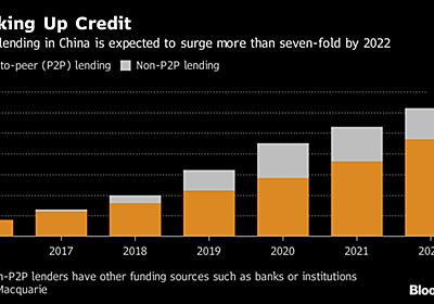 生き残るのは一握りか、中国が13兆円規模の融資市場でリスクつぶし - Bloomberg