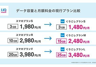 実はpovoよりも強力 「UQモバイル」は格安SIMキラー(石野純也) - Engadget 日本版