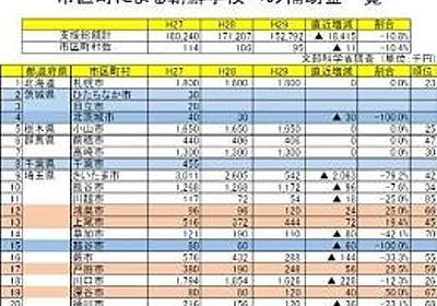 文部科学省発表、朝鮮学校への補助金をなんと「増額」した3県22市区がこちらwwwwwwwwwww | もえるあじあ(・∀・)
