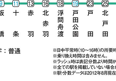 東京の鉄道網の南北縦線二つ目 JR埼京線 │ 東京どこ住む幸不幸エリア情報