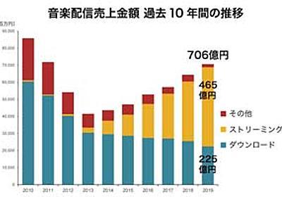 2019年音楽配信売上は706億円で6年連続プラス成長 ストリーミングが市場をけん引 日本レコード協会発表 - amass