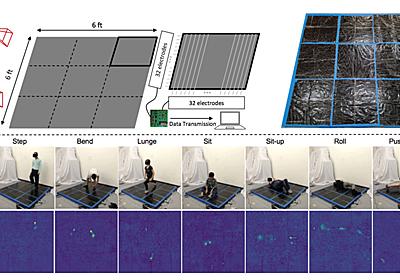 全身の動きを予測するカーペット MITが開発:Innovative Tech - ITmedia NEWS