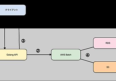 AWS Batchで非同期ジョブシステムが簡単に構築出来た話 | MMMブログ