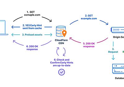 追加料金なしにWebサイトを30%高速化 ~Cloudflareが「103 Early Hints」に対応、 - 窓の杜