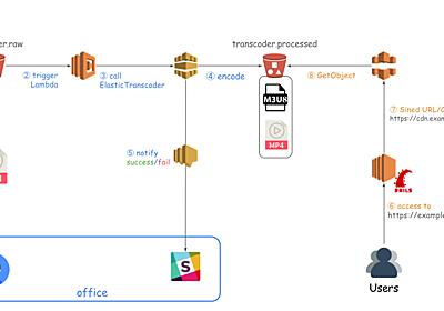 Rails + AWS でモバイルフレンドリーな動画配信サイト構築 - メドピア開発者ブログ