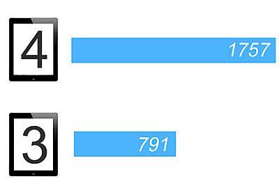 第4世代iPad、ベンチマークで第3世代の2倍のスコアを記録〜iOSでバイスで最速
