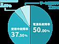 メーカー別パソコン故障率ランキング2016―利用者3万人に調査―