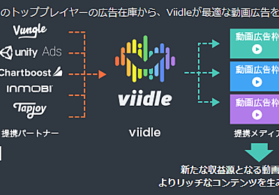 アプリ広告枠向けビデオアドプラットフォーム「viidle」を提供開始 株式会社ファンコミュニケーションズ