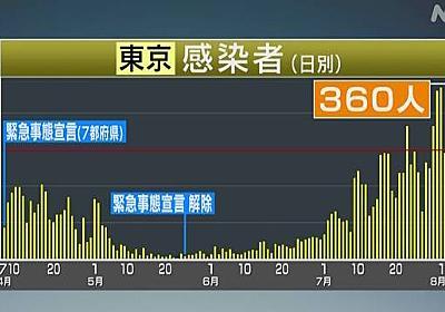 東京 新たに360人の新型コロナ感染確認 家庭内の感染は38人 | 新型コロナ 国内感染者数 | NHKニュース