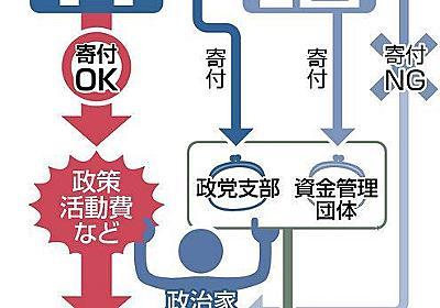 政治家個人への寄付、禁止なのに...「抜け穴」から与野党が計22億円 使い道報告義務なく:東京新聞 TOKYO Web